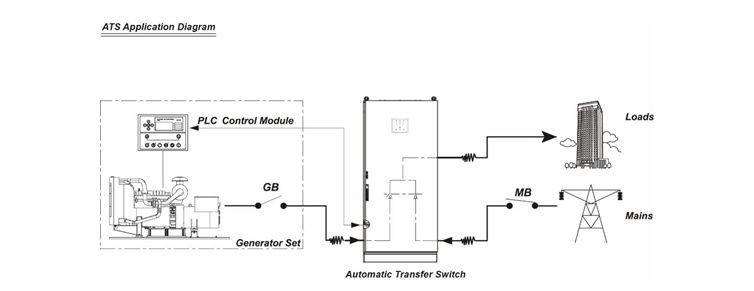 Getting To Know Your Generator Control Panel